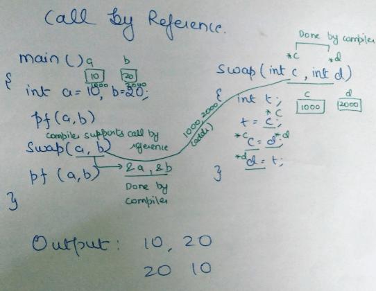 Runtime environments,Compiler Design,GATE,CSE,ITE