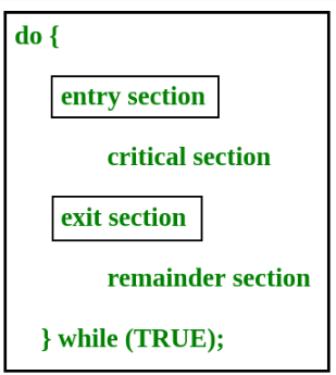 Concurrency and Synchronization Computer Science Engineering (CSE) Notes | EduRev