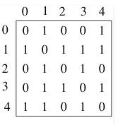 Graphs Computer Science Engineering (CSE) Notes   EduRev