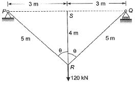 Deflection of Beams Civil Engineering (CE) Notes | EduRev