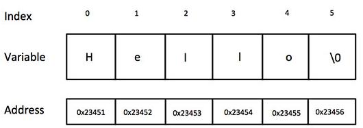 C,CSE,Strings,Programming Langauge,GATE