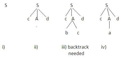 Parsing,Compiler Design,GATE,CSE,ITE