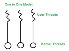Threads,Operating System,GATE,CSE,ITE