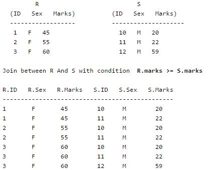 Relational Algebra Computer Science Engineering (CSE) Notes | EduRev