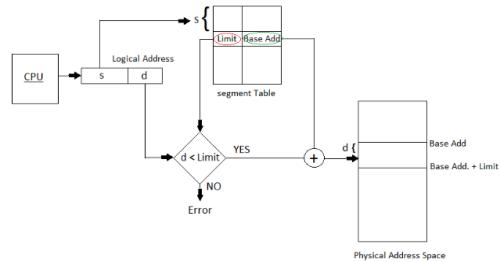 Memory Management and Virtual Memory Computer Science Engineering (CSE) Notes | EduRev
