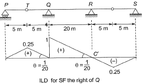 Influence Line Diagram and Rolling Loads Civil Engineering (CE) Notes | EduRev