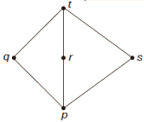 Suppose L P Q R S T Is A Lattice Represented By The Following Hasse Diagram For Any X Y L Not Necessarily Distinct X Y And X Y Are Join And