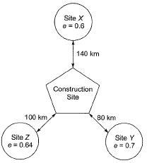 Properties of Soils Civil Engineering (CE) Notes | EduRev