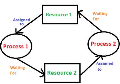 Deadlock Computer Science Engineering (CSE) Notes | EduRev