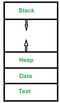 Processes Computer Science Engineering (CSE) Notes | EduRev