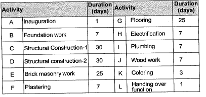Construction Management Civil Engineering (CE) Notes | EduRev