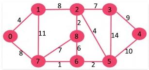 Minimum Spanning Trees Computer Science Engineering (CSE) Notes | EduRev
