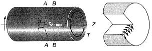 Torsion of Shafts and Pressure Vessels Civil Engineering (CE) Notes | EduRev