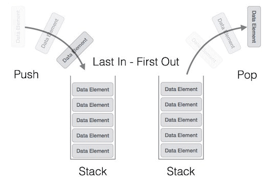 Data Structures,GATE,CSE,ITE,Stacks
