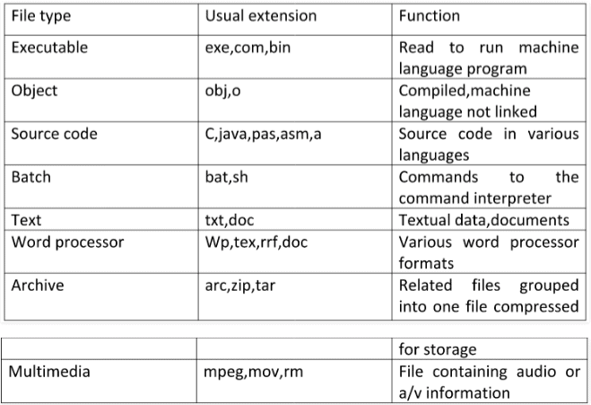 File Systems Computer Science Engineering (CSE) Notes | EduRev