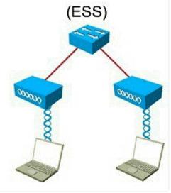 Basics of Wi-Fi Computer Science Engineering (CSE) Notes | EduRev