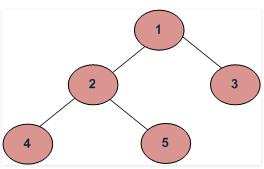 6  Trees, Data Structures, GATE GATE Notes | EduRev