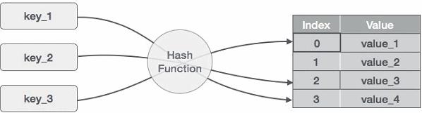 Hashing,Algorithms,GATE,CSE,ITE