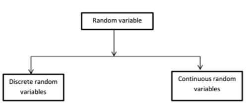 Random Variables Computer Science Engineering (CSE) Notes | EduRev