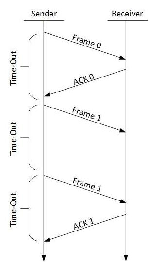 Flow And Error Control Techniques Computer Science Engineering (CSE) Notes   EduRev