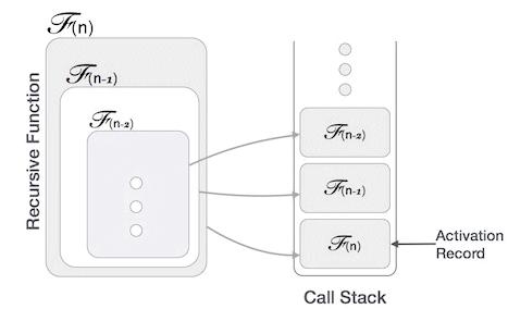 Recursion,Data Structure,GATE,CSE,ITE