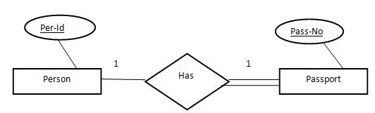 ER‐Model Computer Science Engineering (CSE) Notes | EduRev
