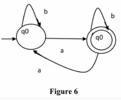 Regular Expressions And Finite Automata Computer Science Engineering (CSE) Notes | EduRev
