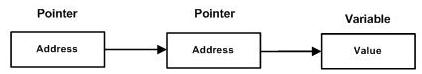 C,CSE,Pointers,Programming Langauge,GATE