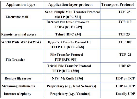 Application layer Protocols Computer Science Engineering (CSE) Notes | EduRev