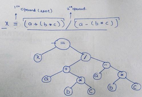 Intermediate Code Generation Computer Science Engineering (CSE) Notes | EduRev