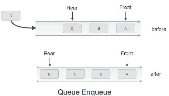 Data Structures,GATE,CSE,ITE,Queues