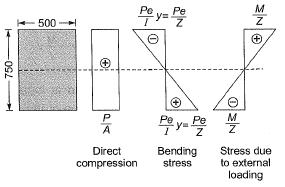 Past Year Questions: Prestressed Concrete Notes | EduRev