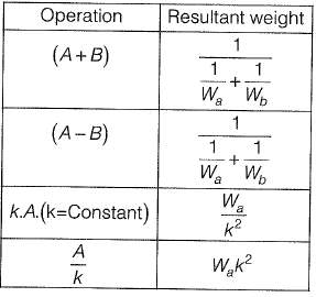 Tacheometric, Curve, Hydrographic and Plane Table Surveying & Theory of Errors Civil Engineering (CE) Notes   EduRev