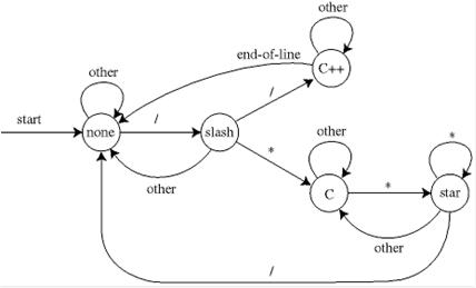 Lexical analysis,Compiler Design,GATE,CSE,ITE