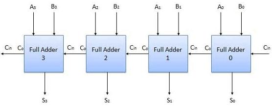 Combinational & Sequential Circuits Computer Science Engineering (CSE) Notes   EduRev