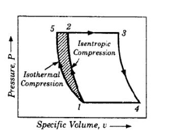 Pv Diagram Gas Turbine Cycle - Wiring Diagrams Dock