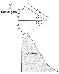 Past Year Questions: Hydrostatic Forces Notes | EduRev