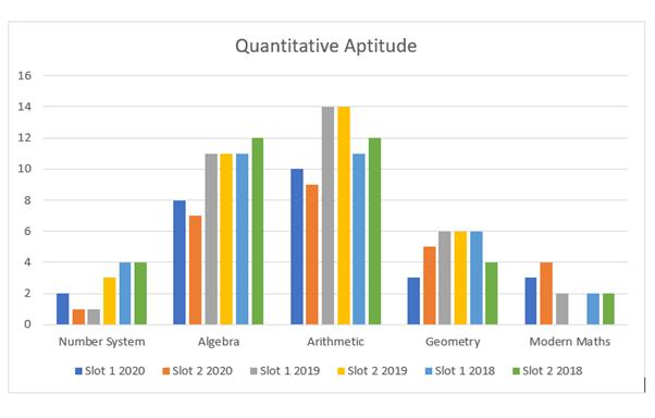 Advice to Aspirants - CAT: Quantitative Aptitude CAT Notes | EduRev