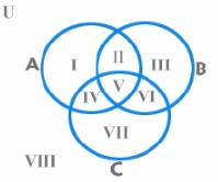 Important Formulae: Set Theory CAT Notes   EduRev