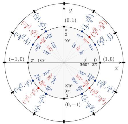 Short Review of Trigonometry Quant Notes | EduRev