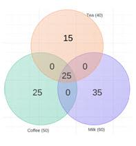 Sets - Examples (with Solutions), Algebra, Quantitative Aptitude part 2 Quant Notes | EduRev