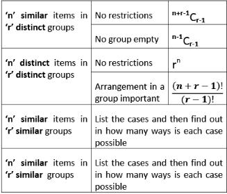 Important Formulae: Permutations & Combinations CAT Notes   EduRev