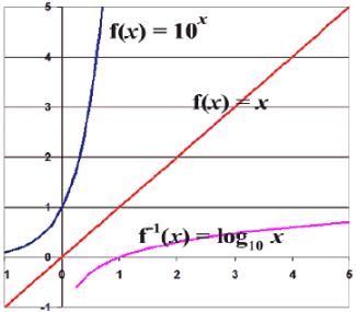 Important Formulae: Logarithms CAT Notes | EduRev