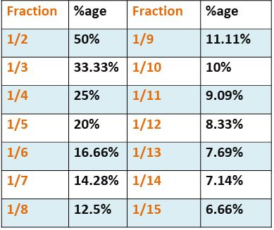 Important Formula: Percentages Notes   EduRev