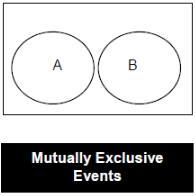 Introduction: Probability CAT Notes | EduRev