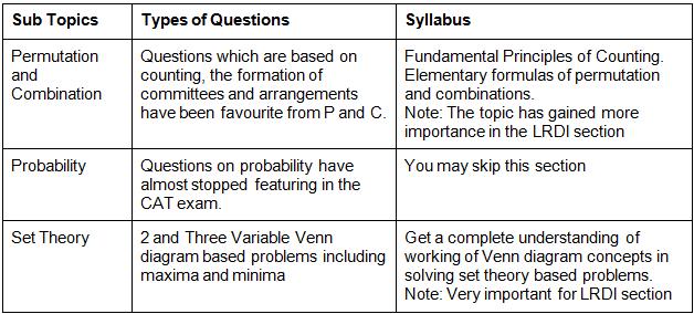 CAT Syllabus 2021: Quantitative Aptitude CAT Notes | EduRev