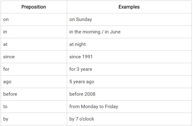 Preposition - English Grammar CAT Notes | EduRev