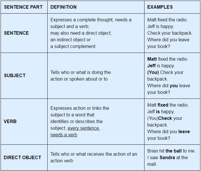 Parts of Speech - English Grammar Basics Verbal Notes | EduRev