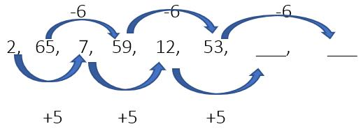 Introduction to Number Series Notes | EduRev