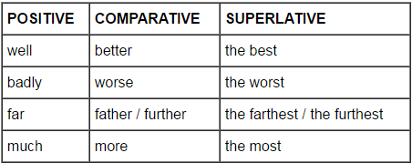Adverbs - English Grammar Basics Verbal Notes   EduRev